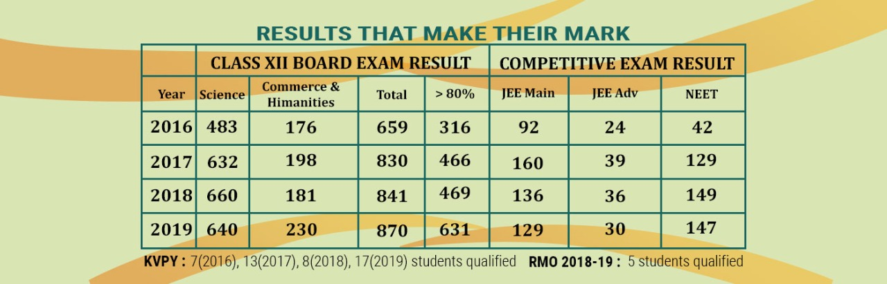 RESULT-CHART